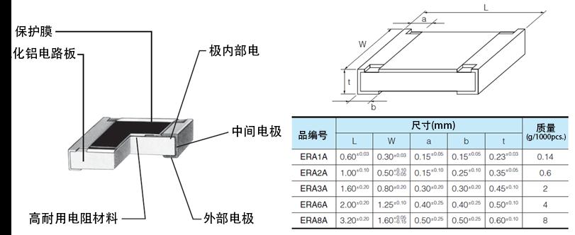 贴片电阻 | 元器件产品及解决方案 | Panasonic