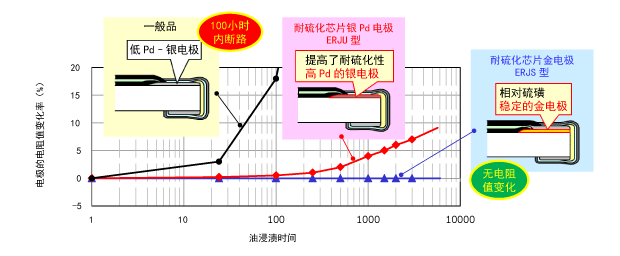 Sulfidation performance comparison of electrode