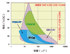 Rated Voltage vs. Capacitance