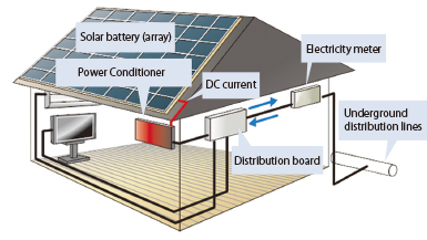 General configuration of solar power(personal residence)