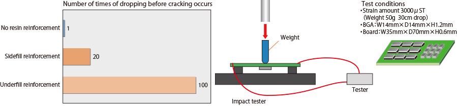Comparison of impact test evaluations