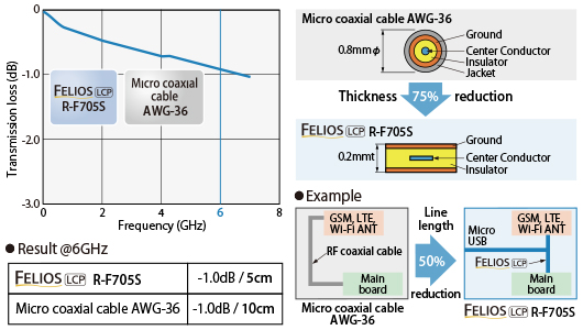 Frequency dependence by Transmission loss