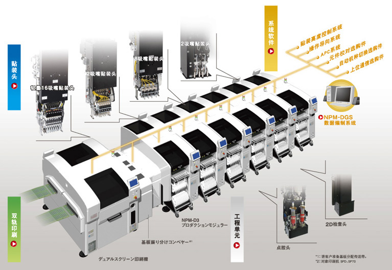 NPM-D3 SYSTEM